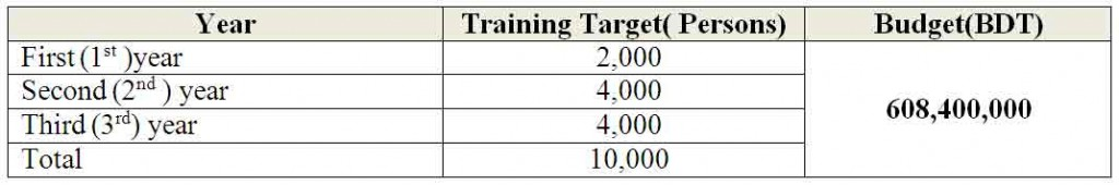 02. Training-Targets-and-Budget