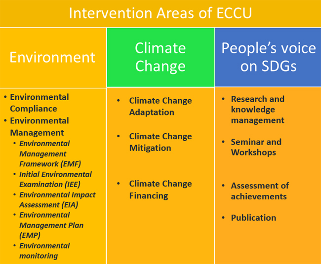 Intervention-Area---ECCU